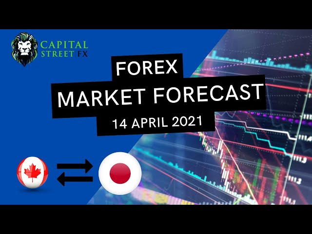[CADJPY Price] Technical Analysis By Capital Street FX - April 14, 2021
