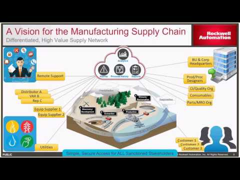 Microsoft And Rockwell Automation   Industrial IoT Overview  1 Of 5