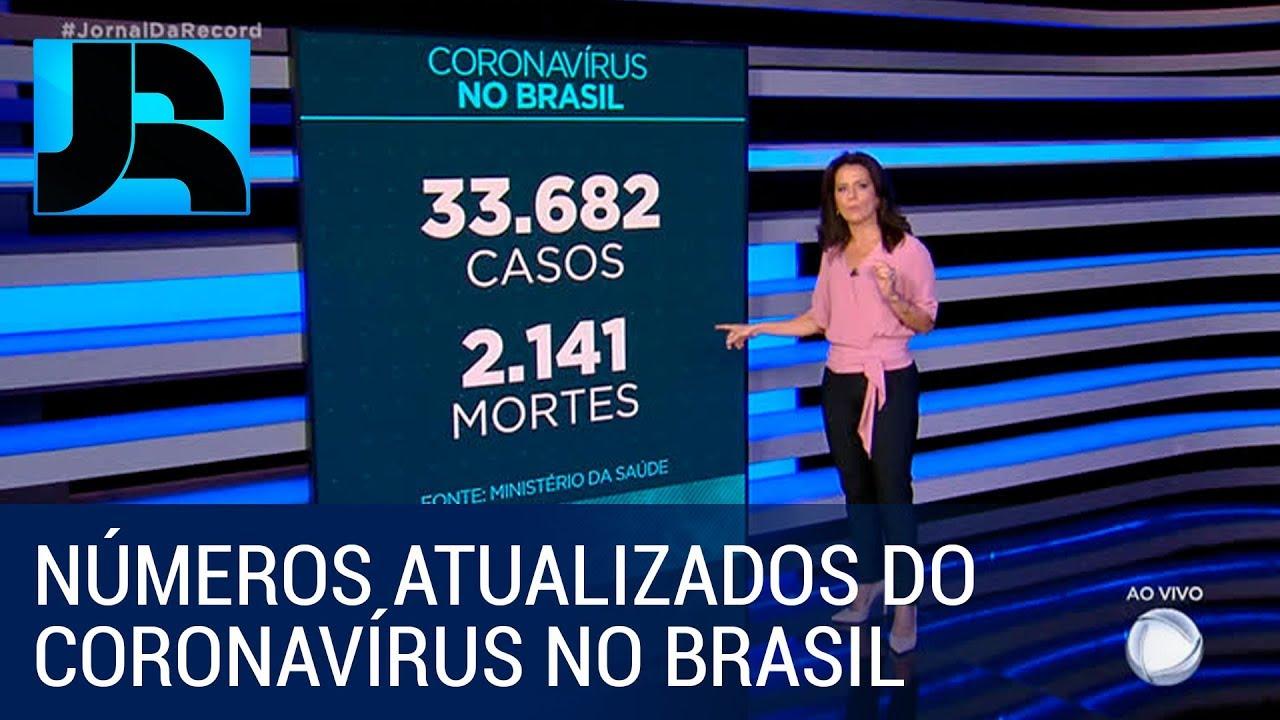 Brasil tem mais de 33 mil casos de coronavírus e 2.141 mortes pela doença