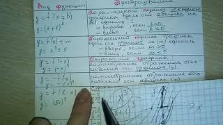 Как преобразовать график. преобразование графиков функций таблица