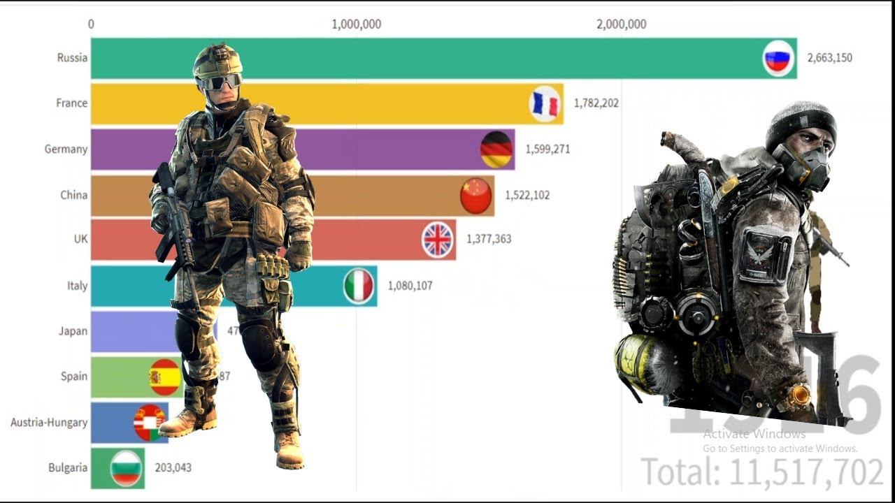 Top 10 Countries with Strongest Armies in the World from 1816 to 2020