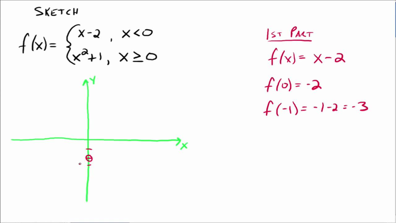 Piecewise functions youtube piecewise functions robcynllc Image collections