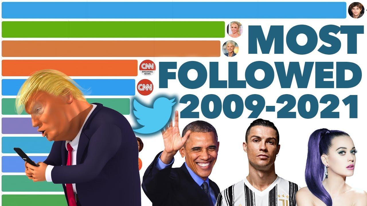 Most Followers on Twitter 2009-2021
