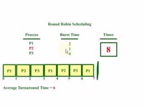 blackberry operating scheduling algorithms Cpu scheduling is one of the most crucial operations performed by operating   make a comparative analysis of cpu scheduling algorithms with the concept of.