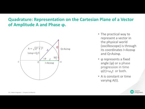 From Amplitude Modulation (AM) to Quadrature Amplitude Modulation (QAM)
