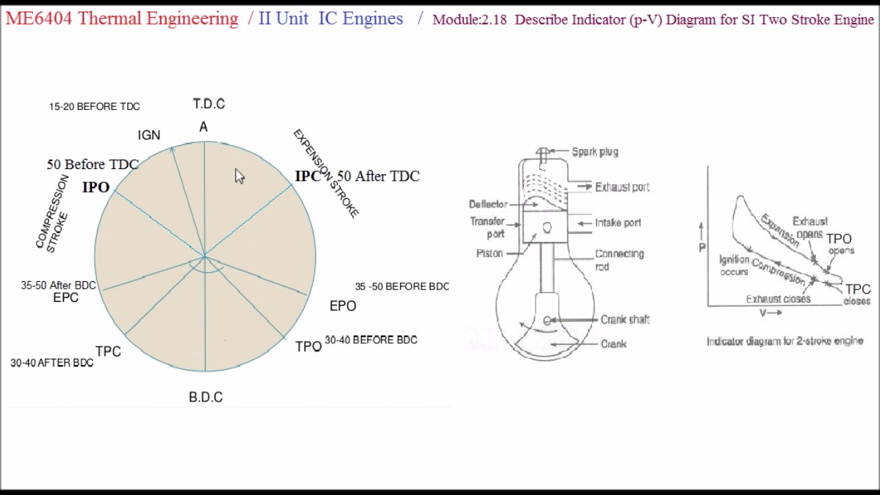 Two Stroke Cycle Si Engine Pv Diagram - M2 18 - Thermal Engineering In Tamil