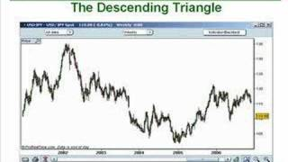 15. How to Trade Triangle Chart Patterns Like a Pro Part 1