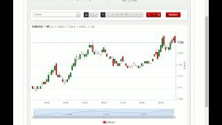 24 hours Forex Trading Analytics  May 11 2016 EuroUsd #5