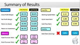 Apple 2015 Financial Analysis (Full Year Ended 30 September)