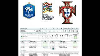 Франция Португалия прогноз 11 октября Лига наций 3 тур