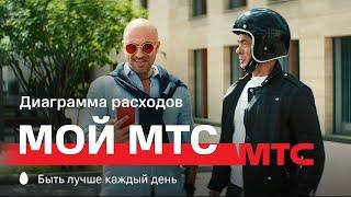 МТС | Мой МТС | Диаграмма расходов – Волшебные очки