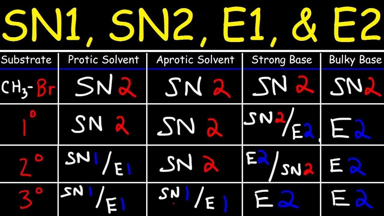 SN2 SN1 E1 E2 Reaction Mechanisms Made Easy!
