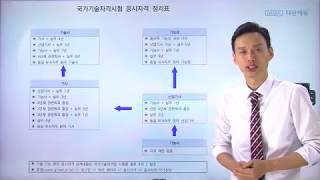 [필독!] 국가기술자격시험 응시자격 - 산업기사,기사,…