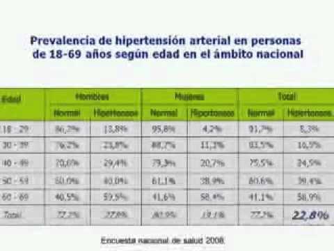 Crisis Hipertensiva 1ºparte