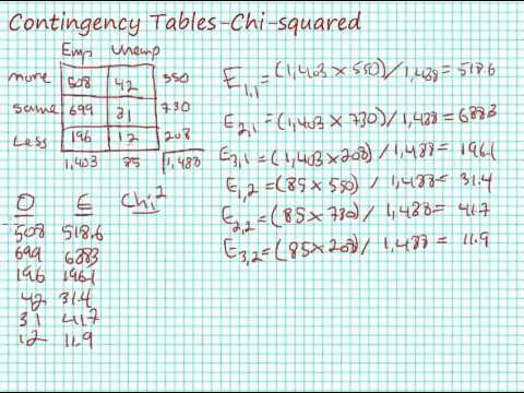 Calculating chi square for contingency tables crosstabulation calculating chi square for contingency tables crosstabulation watchthetrailerfo