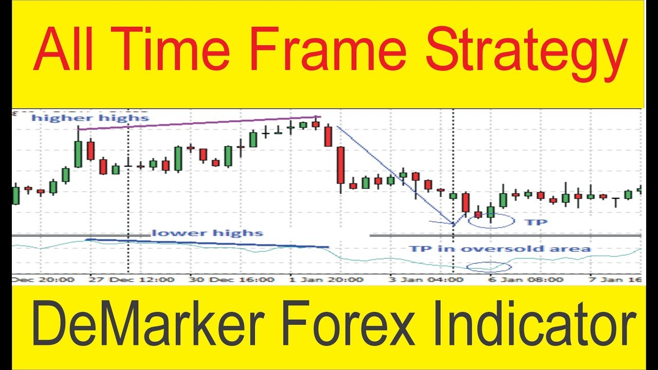 Forex trading strategies in hindi
