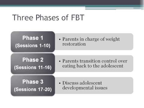 Family Based Treatment for Adolescent Anorexia Nervosa with Peter M. Doyle, PhD