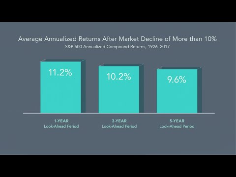 Dimensional On: Recent Market Volatility