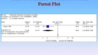 Systematic Reviews Part 2: Forest Plots