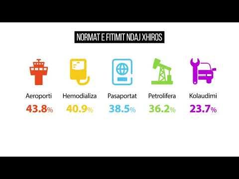 A ka oligarkë Shqipëria? Tenderat, koncesionet, faljet… - Top Channel Albania - News - Lajme