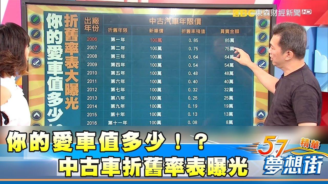 你的愛車值多少!? 中古車折舊率表曝光《夢想街57號精華》20170912 - YouTube