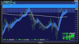 Forex - 5 Nitro MT4 Indicator