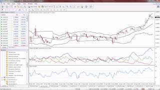 Bollinger Bands, ADX and RSI Forex Scalping Trading Strategy