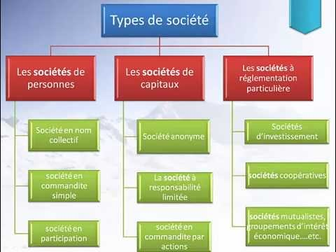 La comptabilit des soci t type des soci t s youtube - Differents types de miroirs ...