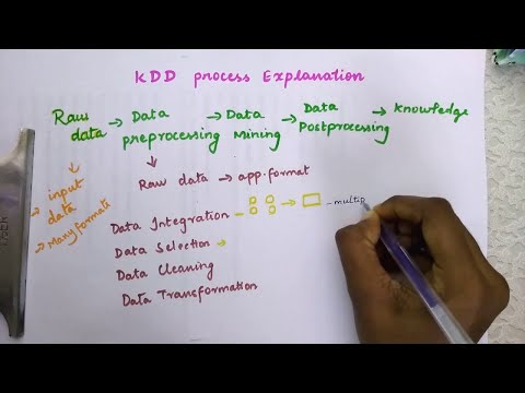 KDD Process Definition|| Basic Diagram With Explanation || Data Mining
