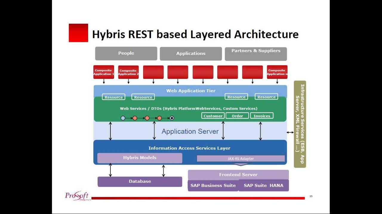 sap integration with hybris rest based design approach. Black Bedroom Furniture Sets. Home Design Ideas