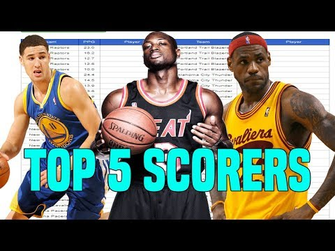 Guessing The Top 5 Scorers From Every NBA TEAM!