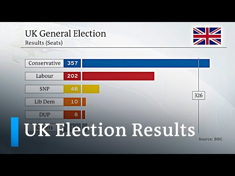 UK Election Analysis: Why Did Boris Johnson's Conservatives Win Big? | DW News