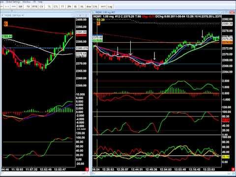 S&P 500, Nasdaq Easy Emini Day Trading Set Ups 5-4-2011