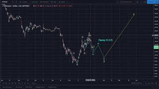 Ethereum (ETH) Daily Update from Bitcoin.Live