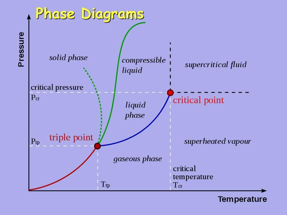 Phase Diagrams Youtube