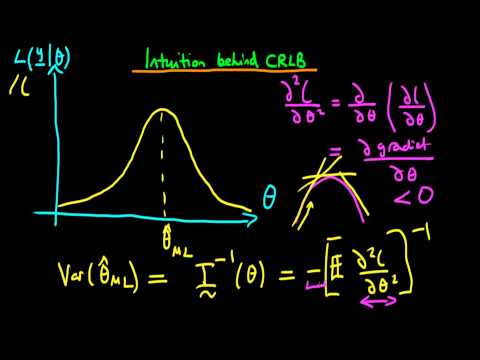 Maximum Likelihood - Cramer Rao Lower Bound Intuition