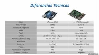 Arduino o Raspberry Pi ¿Cúal es mejor?