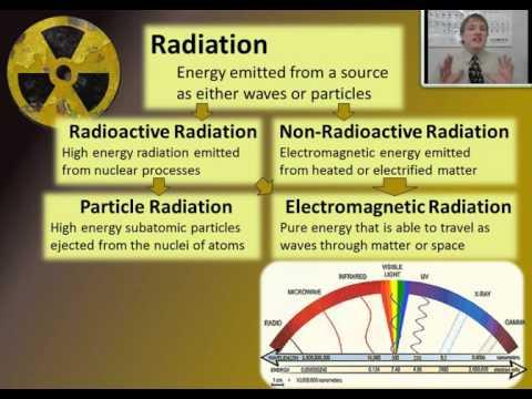 Lesson 6.1 Ionizing Radiation