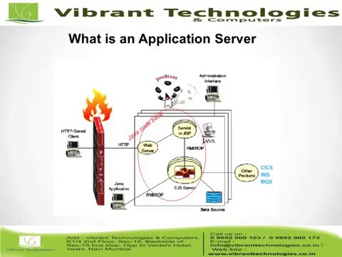 WebSphere - Introduction Application Server on z/OS