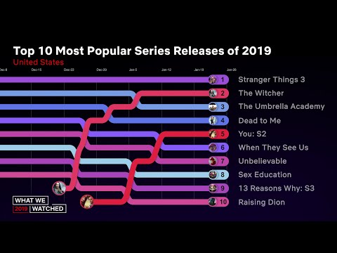 Top 10 Most Popular Series Releases Of 2019 for Netflix US | What We Watched 2019
