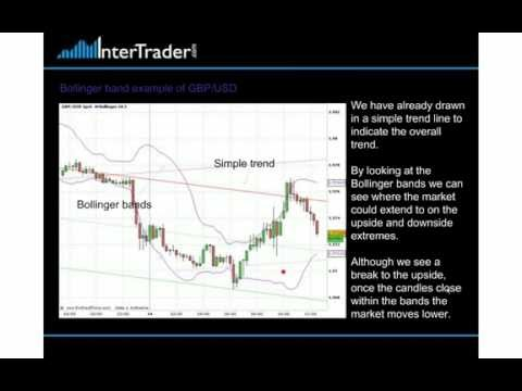 Bollinger Bands and Trading Forex Markets