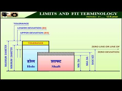 22  Limit And Fit Terminology