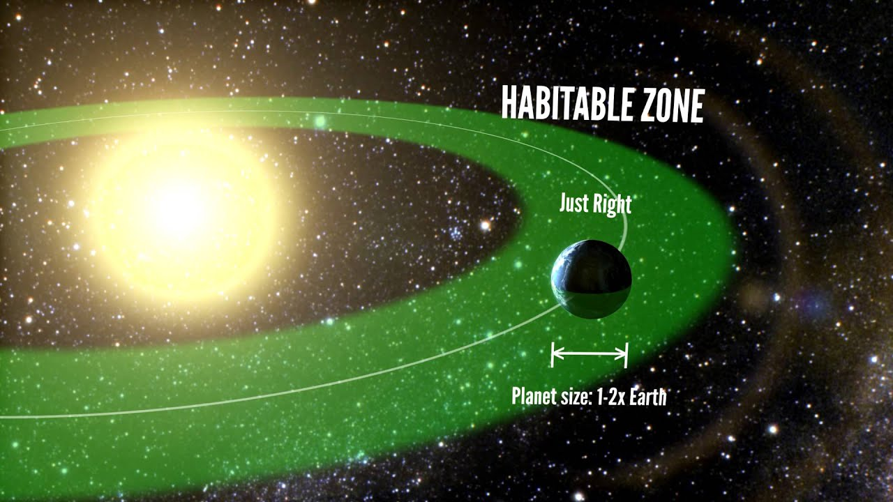 goldilocks planets Habitable zone: habitable zone, the orbital region around a star in which an earth-like planet can possess liquid water on its surface and possibly support life.