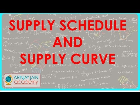 910. Supply schedule and supply curve