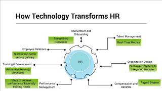 This webinar will take you through the various hr technologies and how they can help overcome challenges face today. know what are expectations of...
