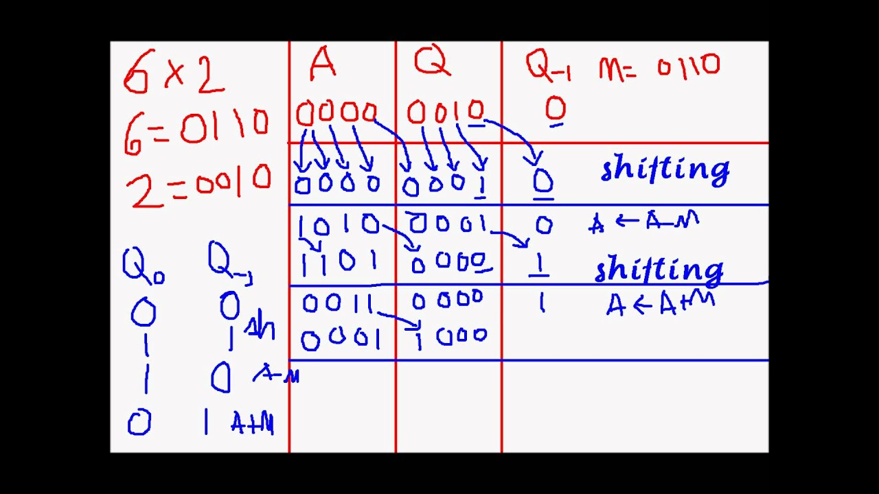 Booth's multiplication algorithm: Wikis