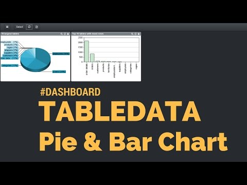 #DASHBOARD Create dashboard showing table size and table row count for SQL Server