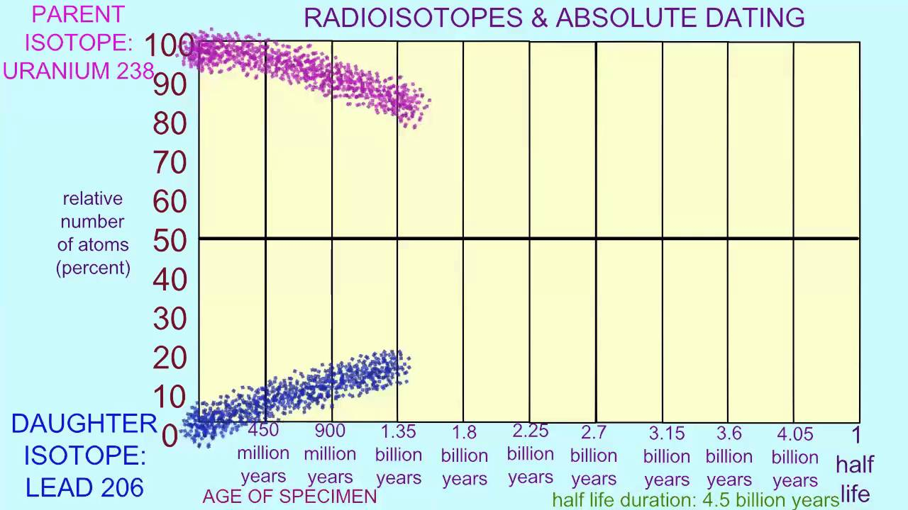 how can radioisotopes be used in absolute dating