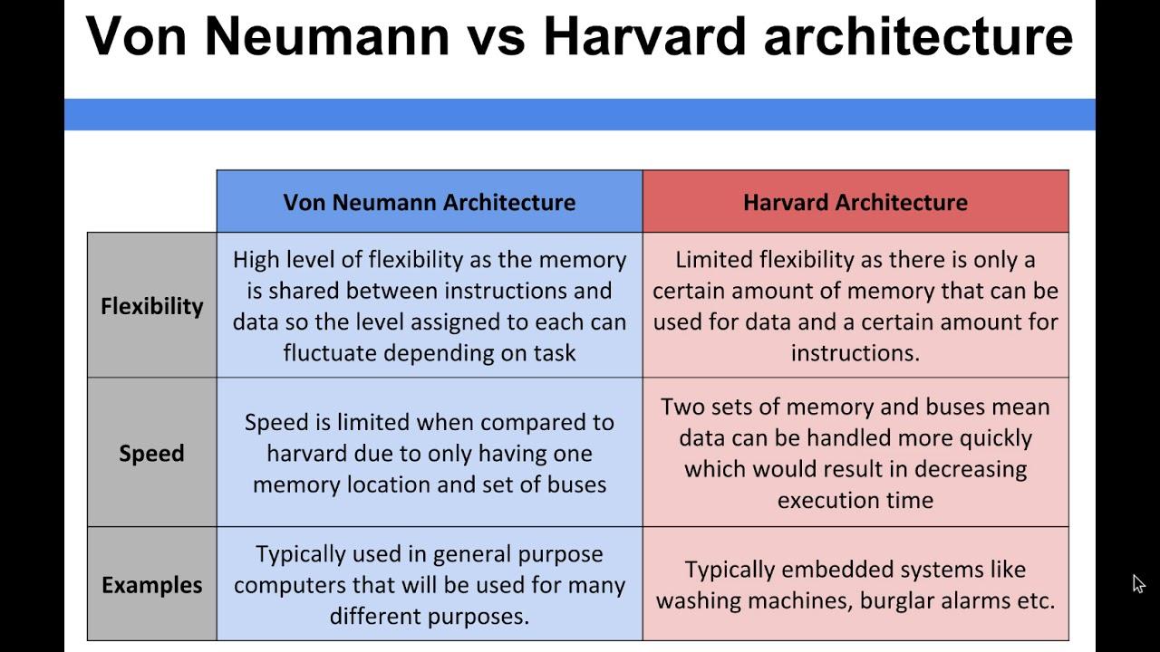 Computer Architecture Von Neumann Vs Harvard Architecture Youtube