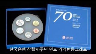 한국은행 창립 70주년 기념주화 가격 변동 그래프